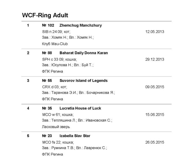 WCF-Ring_Adult с кличкой_Владельцем